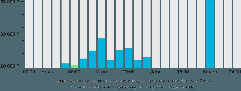 Динамика цен в зависимости от времени вылета из Якутска в Сочи