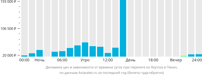 Динамика цен в зависимости от времени вылета из Якутска в Пекин