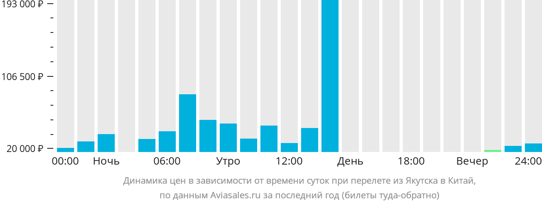 Динамика цен в зависимости от времени вылета из Якутска в Китай