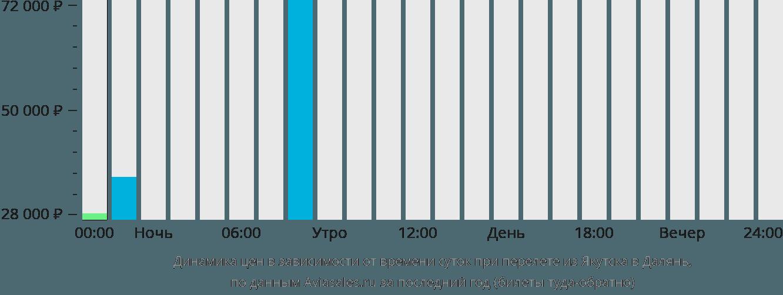 Динамика цен в зависимости от времени вылета из Якутска в Далянь