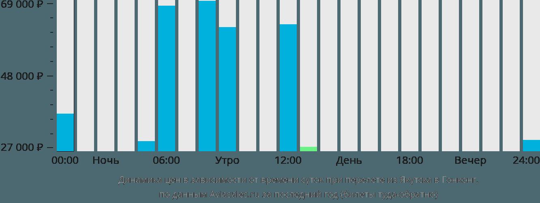 Динамика цен в зависимости от времени вылета из Якутска в Гонконг