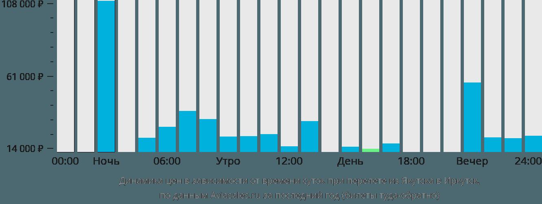 Динамика цен в зависимости от времени вылета из Якутска в Иркутск