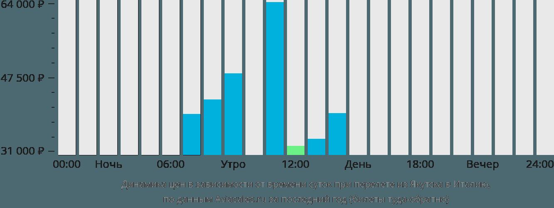 Динамика цен в зависимости от времени вылета из Якутска в Италию