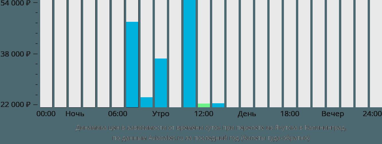 Динамика цен в зависимости от времени вылета из Якутска в Калининград