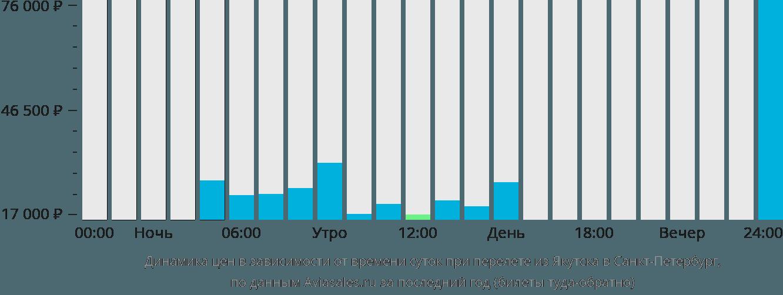 Динамика цен в зависимости от времени вылета из Якутска в Санкт-Петербург