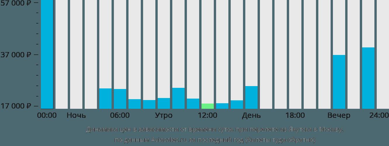 Динамика цен в зависимости от времени вылета из Якутска в Москву