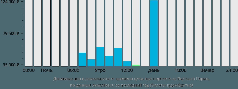 Динамика цен в зависимости от времени вылета из Якутска в Париж