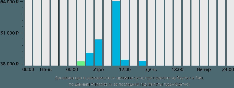 Динамика цен в зависимости от времени вылета из Якутска в Рим