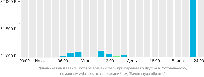 Динамика цен в зависимости от времени вылета из Якутска в Ростов-на-Дону