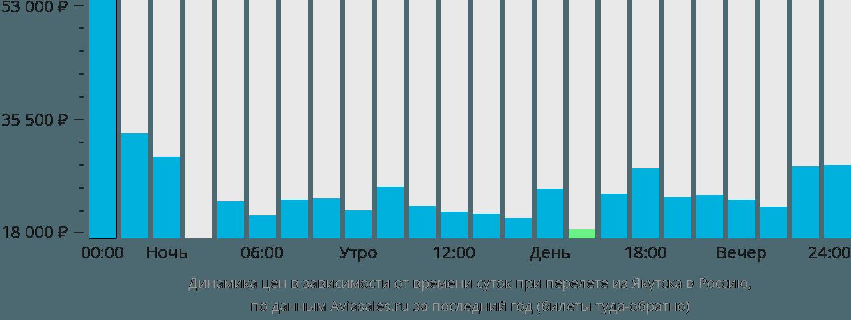 Динамика цен в зависимости от времени вылета из Якутска в Россию
