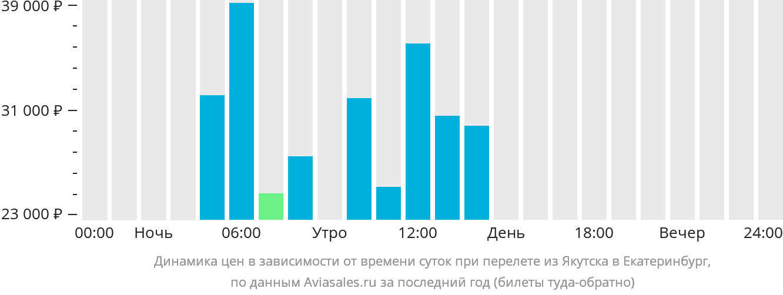 Динамика цен в зависимости от времени вылета из Якутска в Екатеринбург