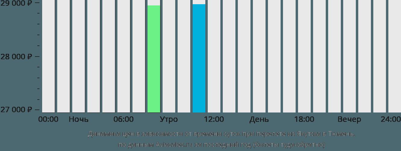 Динамика цен в зависимости от времени вылета из Якутска в Тюмень