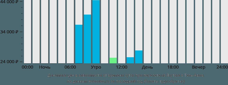 Динамика цен в зависимости от времени вылета из Якутска в Тель-Авив