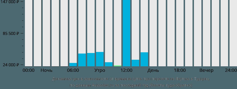 Динамика цен в зависимости от времени вылета из Якутска в Турцию