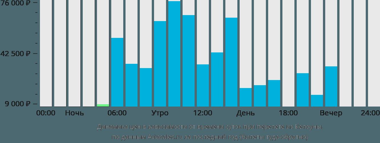 Динамика цен в зависимости от времени вылета из Келоуны