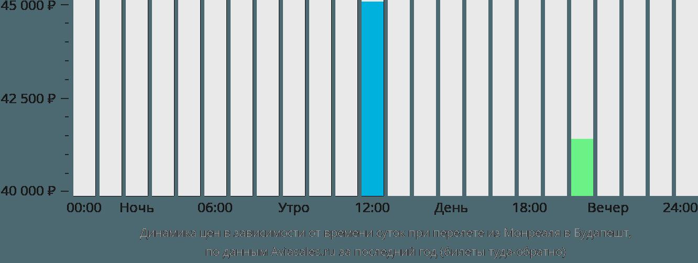 Динамика цен в зависимости от времени вылета из Монреаля в Будапешт