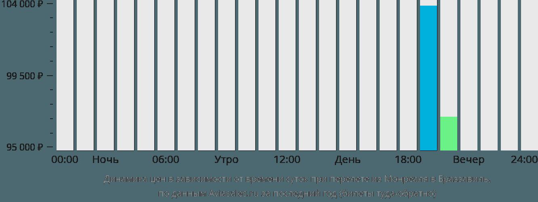Динамика цен в зависимости от времени вылета из Монреаля в Браззавиль