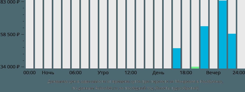 Динамика цен в зависимости от времени вылета из Монреаля в Касабланку