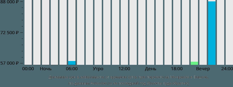 Динамика цен в зависимости от времени вылета из Монреаля в Бишкек