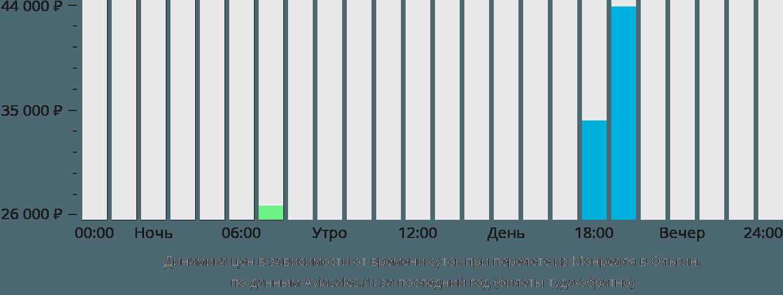 Динамика цен в зависимости от времени вылета из Монреаля в Ольгин
