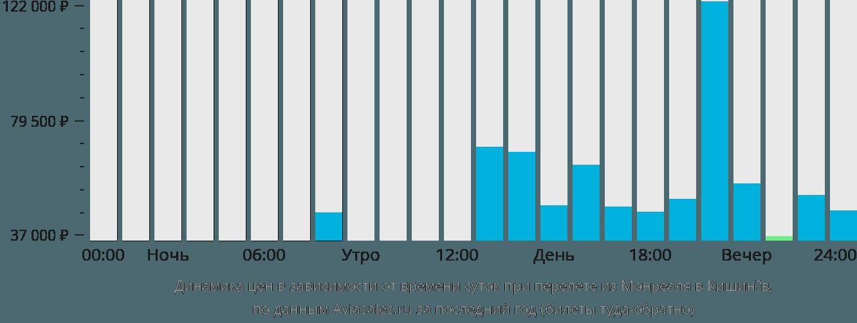 Динамика цен в зависимости от времени вылета из Монреаля в Кишинёв