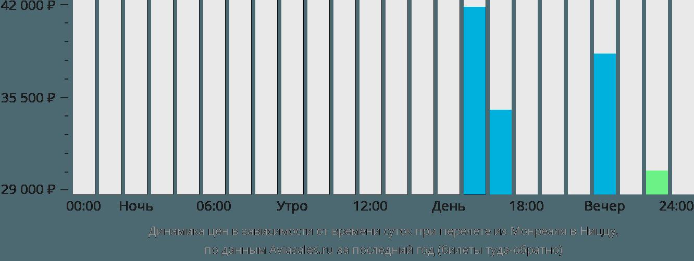 Динамика цен в зависимости от времени вылета из Монреаля в Ниццу