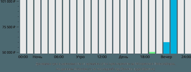 Динамика цен в зависимости от времени вылета из Монреаля в Новосибирск