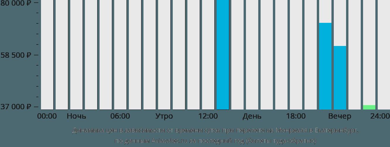 Динамика цен в зависимости от времени вылета из Монреаля в Екатеринбург
