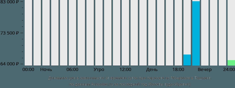 Динамика цен в зависимости от времени вылета из Монреаля в Ташкент