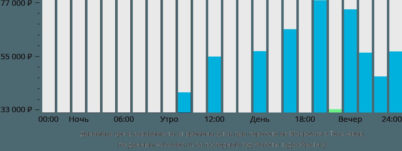 Динамика цен в зависимости от времени вылета из Монреаля в Тель-Авив