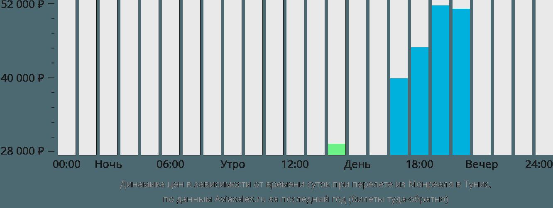 Динамика цен в зависимости от времени вылета из Монреаля в Тунис
