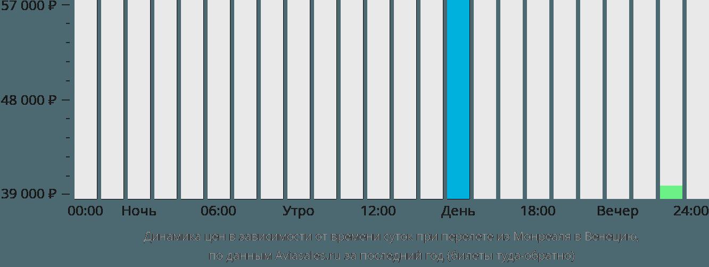 Динамика цен в зависимости от времени вылета из Монреаля в Венецию