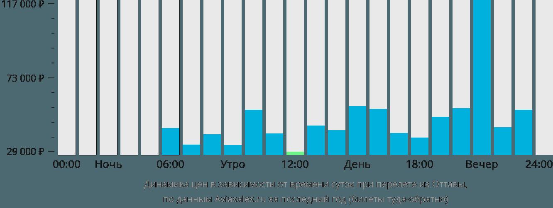 Динамика цен в зависимости от времени вылета из Оттавы