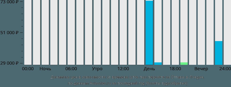 Динамика цен в зависимости от времени вылета из Оттавы в Лондон
