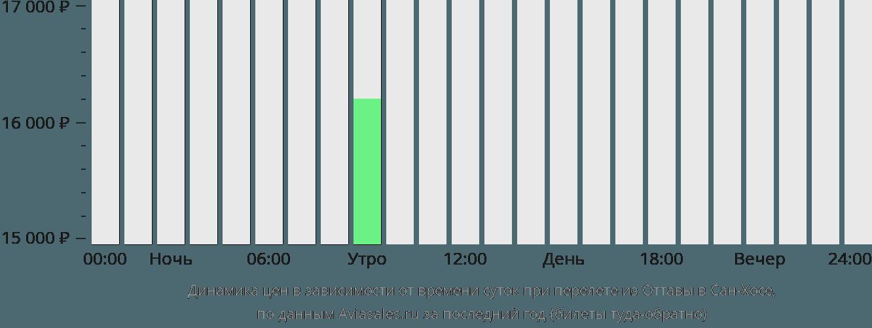 Динамика цен в зависимости от времени вылета из Оттавы в Сан-Хосе