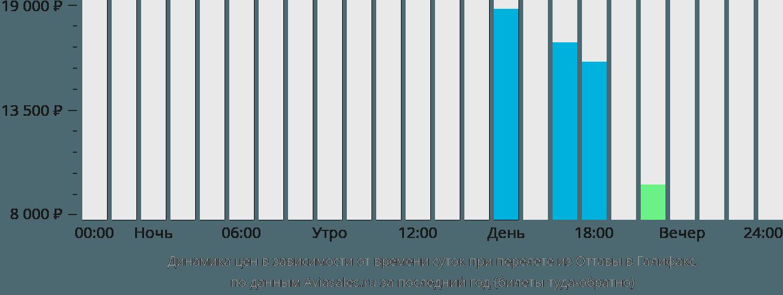 Динамика цен в зависимости от времени вылета из Оттавы в Галифакс