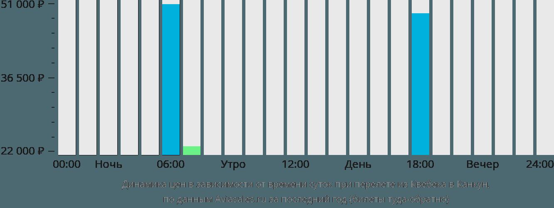 Динамика цен в зависимости от времени вылета из Квебека в Канкун