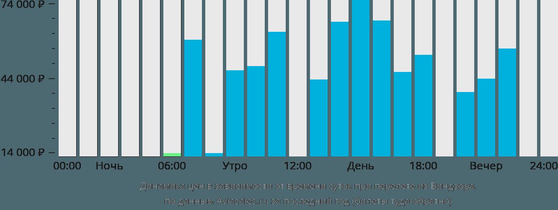 Динамика цен в зависимости от времени вылета из Виндзора