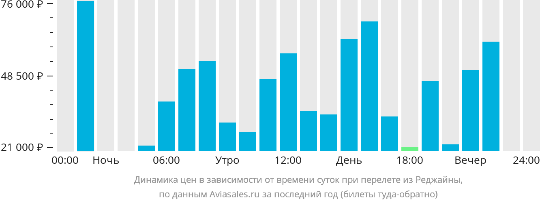 Динамика цен в зависимости от времени вылета из Реджайны