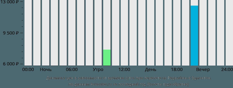 Динамика цен в зависимости от времени вылета из Реджайны в Эдмонтон