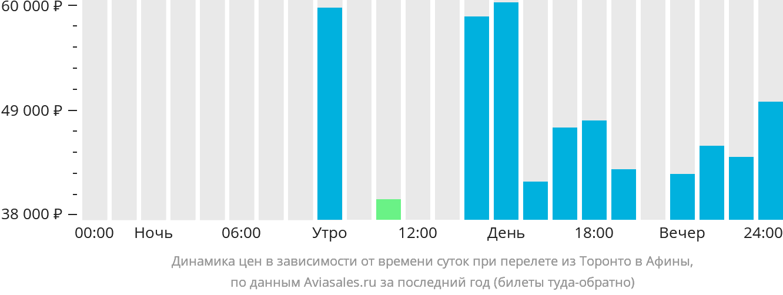 Динамика цен в зависимости от времени вылета из Торонто в Афины