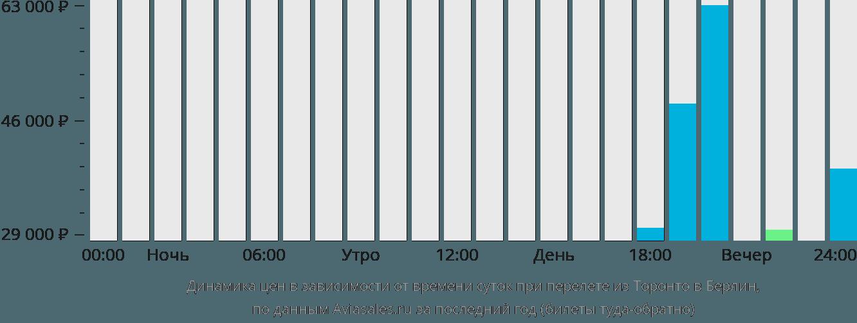 Динамика цен в зависимости от времени вылета из Торонто в Берлин