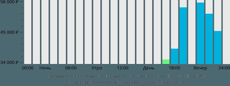 Динамика цен в зависимости от времени вылета из Торонто в Будапешт