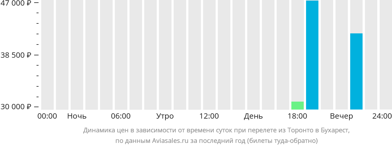Динамика цен в зависимости от времени вылета из Торонто в Бухарест