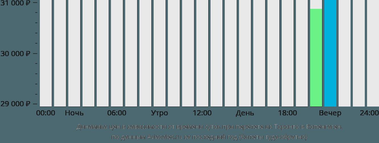 Динамика цен в зависимости от времени вылета из Торонто в Копенгаген