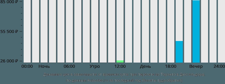 Динамика цен в зависимости от времени вылета из Торонто в Дюссельдорф