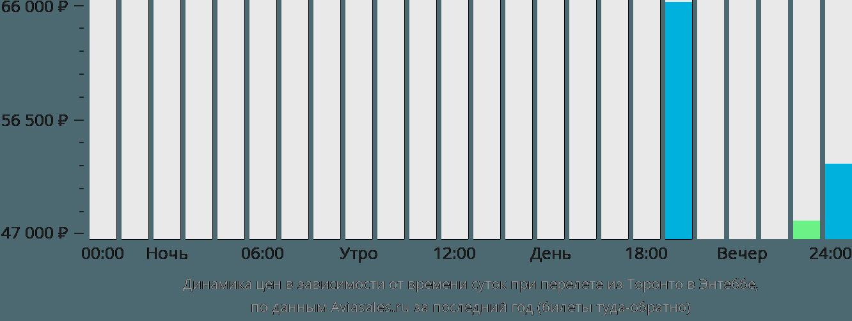 Динамика цен в зависимости от времени вылета из Торонто в Энтеббе