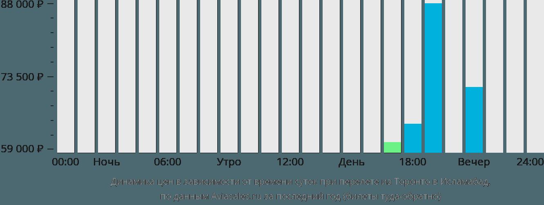 Динамика цен в зависимости от времени вылета из Торонто в Исламабад