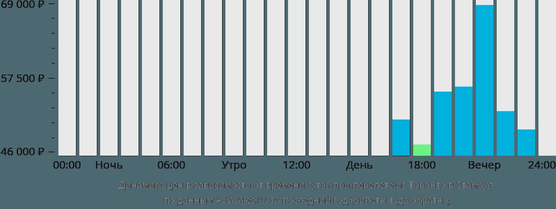 Динамика цен в зависимости от времени вылета из Торонто в Стамбул