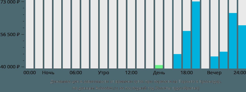 Динамика цен в зависимости от времени вылета из Торонто в Краснодар